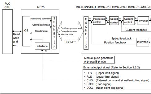 可编程逻辑控制器MELSEC-Q系列QD75M模块的使用方法资料说明