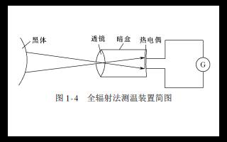CCD的基本工作原理介绍和应用技术等详细资料说明