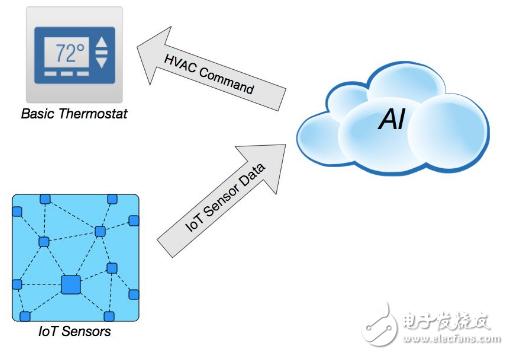 暖通空调系统与人工智能和物联网交织在一起