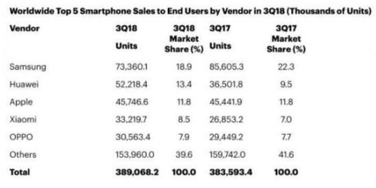 2018年第三季度全球手机销量增长1.4% 达到...