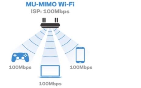 WiFi6即将发行你了解六代WiFi协议的发展历程吗详细资料介绍