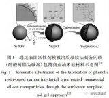 锂离子电池核壳结构硅基负极材料的结构设计与如何选...