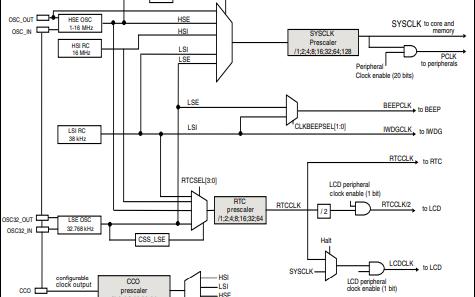 STM8L15xx8和STM8L15xR6单片机的详细数据手册免费下载