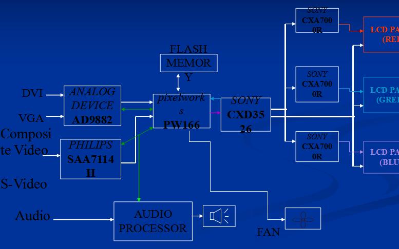 投影仪电路分析与故障排除的详细资料分析