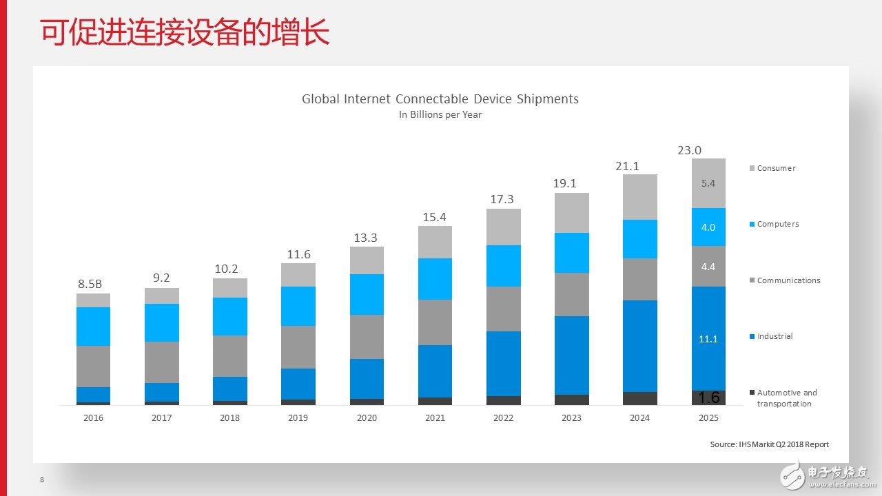 全球网联设备出货量年增长统计