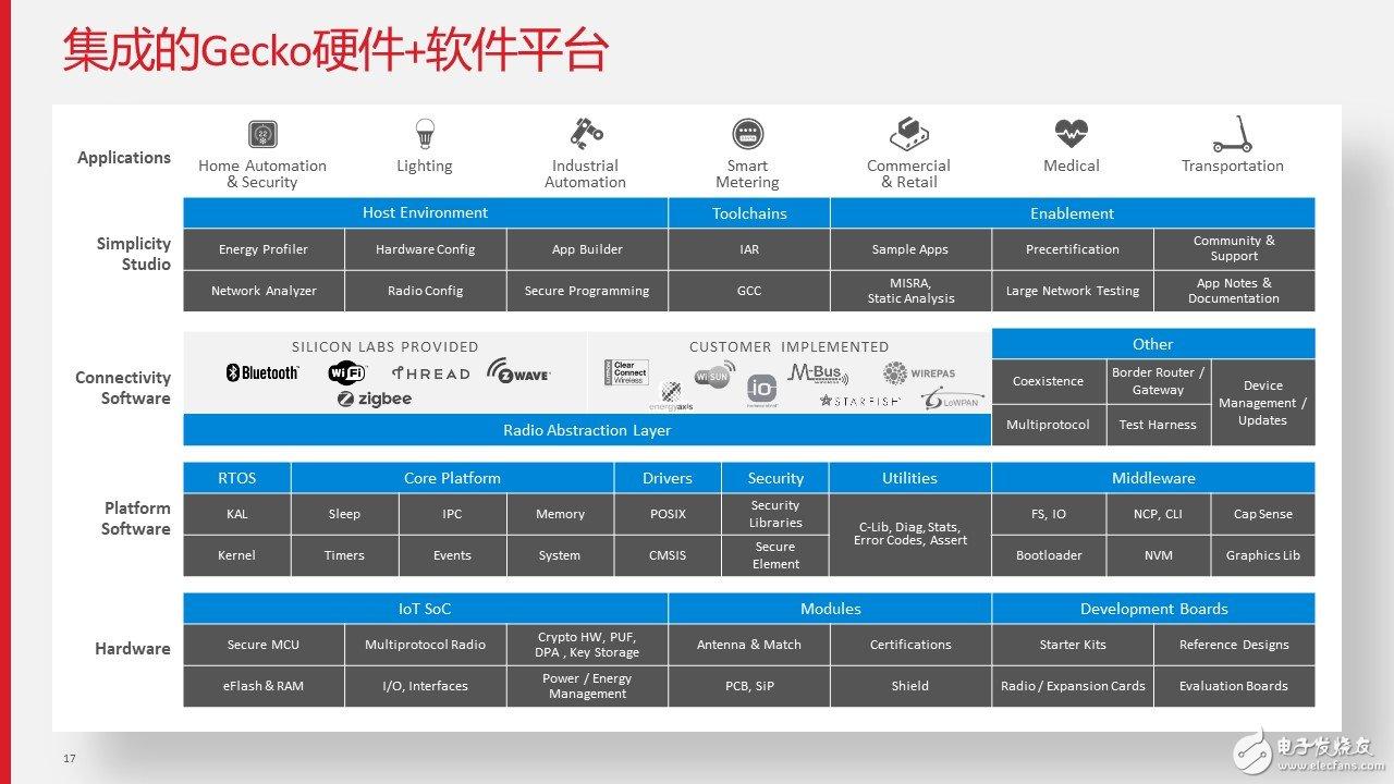 集成的Gecko硬件+软件平台