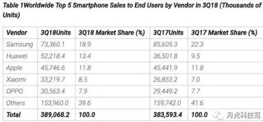 2020年将会出现下一波手机销量热潮 5G网络和...