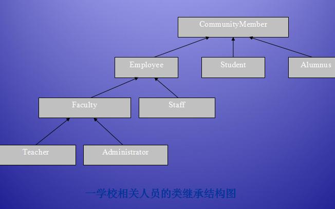C#入门教程之面向对象编程简介的详细资料概述
