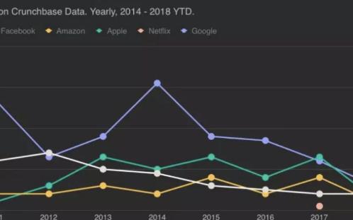 2018互联网巨头Facebook、Apple、Amazon、Netflix、Google并购回顾
