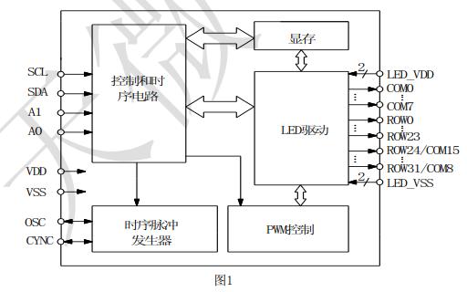 TM1680存儲器交換LED顯示控制的驅動芯片的數據手冊免費下載
