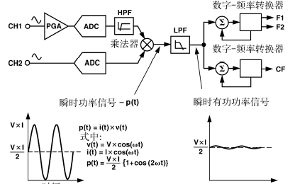 ADE7755集成电路ADC的中文资料免费下载
