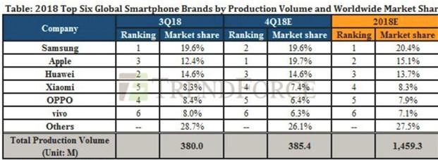 苹果iPhone在今年第四季度将超越华为成为全球...