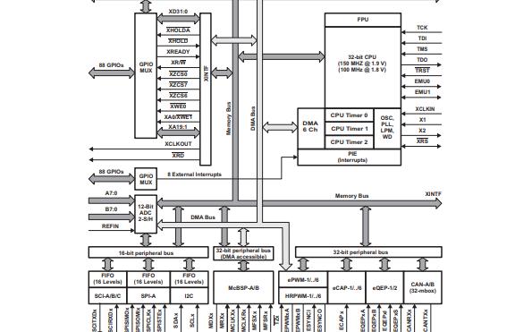 TMS320F2833X和TMS320F2823X数字信号控制器的数据手册免费下载