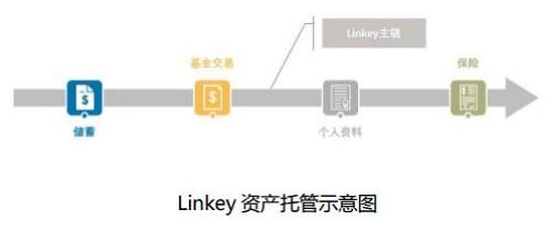 区块链去中心化数字货币金融平台Linkey介绍