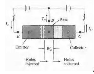 谈晶体三极管集电极和发射极互换的结果