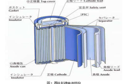锂电池的传统工艺详细资料介绍