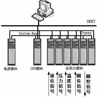 可编程逻辑控制器在污水净化系统中的应用简析