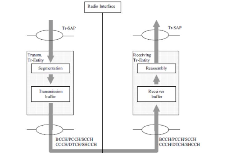 RLC协议学习资料总结免费下载