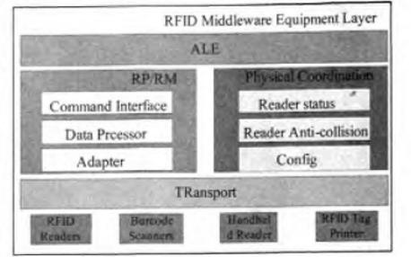 如何进行RFID中间件读写器管理的仓库管理系统