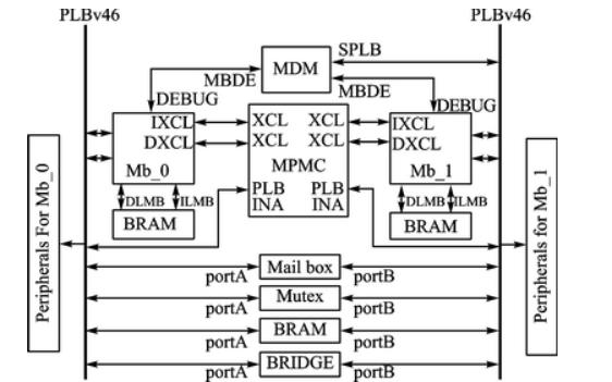 如何使用MicroBlaze软核进行FPGA片上系统设计