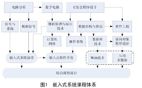 电子专业嵌入式系统课程体系研究分析