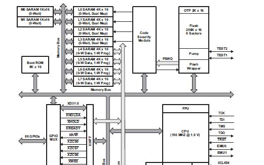 DSP处理器TMS320F28335的资料合集免费下载
