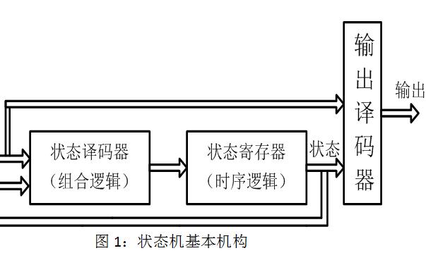 如何使用状态机进行LTC1196串并转换