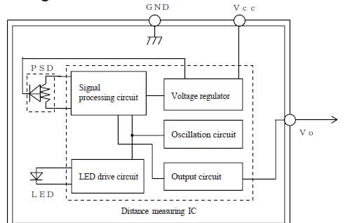 GP2Y0A21YK0F距离测量传感器的官方数据手册