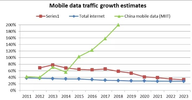 中国电信和中国联通正在缩减未来部署10G-PON...