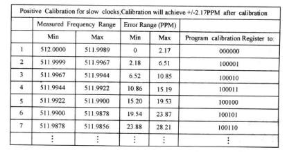 FM3164的原理和功能及在火灾自动报警系统中的应用