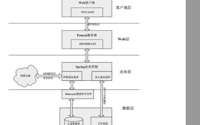 混合网络管理模型介绍和J2EE和Web应用的分布式网络管理系统分析