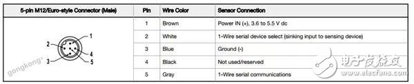 温度传感器如何与上位机之间实现Modbus通讯