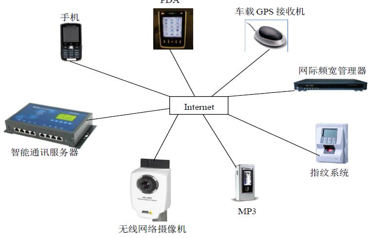 嵌入式教程之嵌入式系统基础的详细资料说明