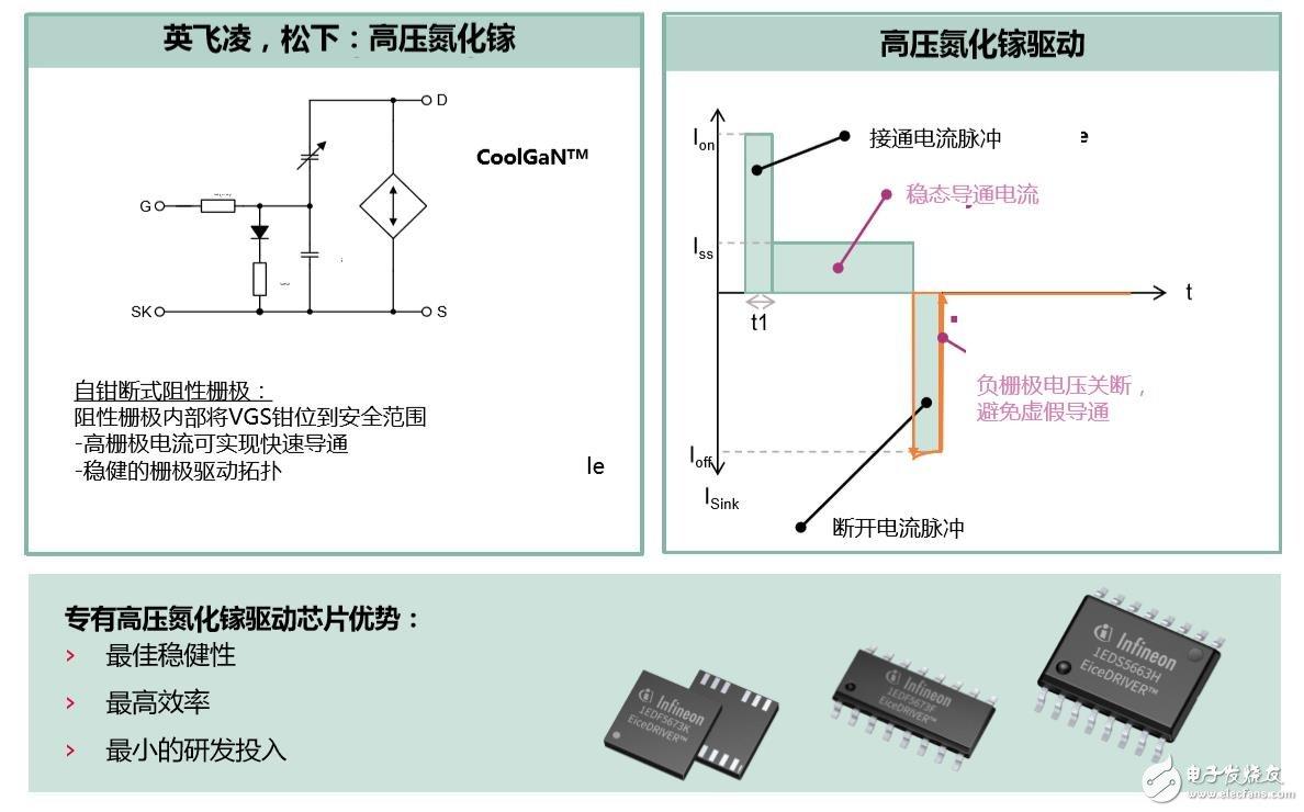 专有GaN驱动芯片的主要优势