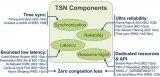 详细分析车载以太网TSN标准