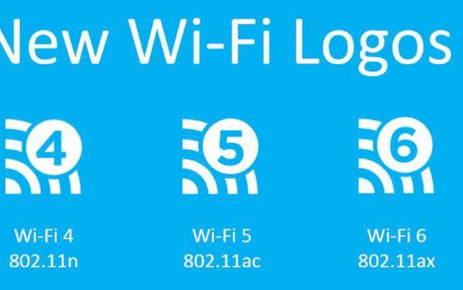 WiFi6什么樣的標準有什么作用WiFi6如何于5G相輔相成