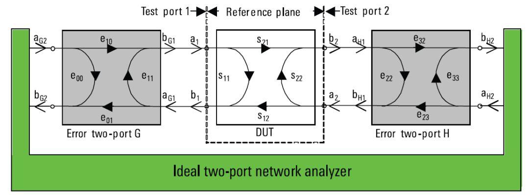 TOSM和UOSM校准方法的基本原理与误差分析研究