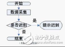 采用RFID技术的门禁考勤管理系统设计与实现