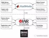 四种基于电机控制的简化设计系统模型