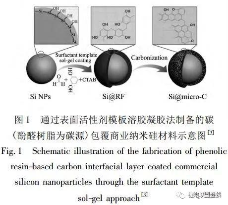 锂离子电池核壳结构硅基负极材料的结构设计与如何选择