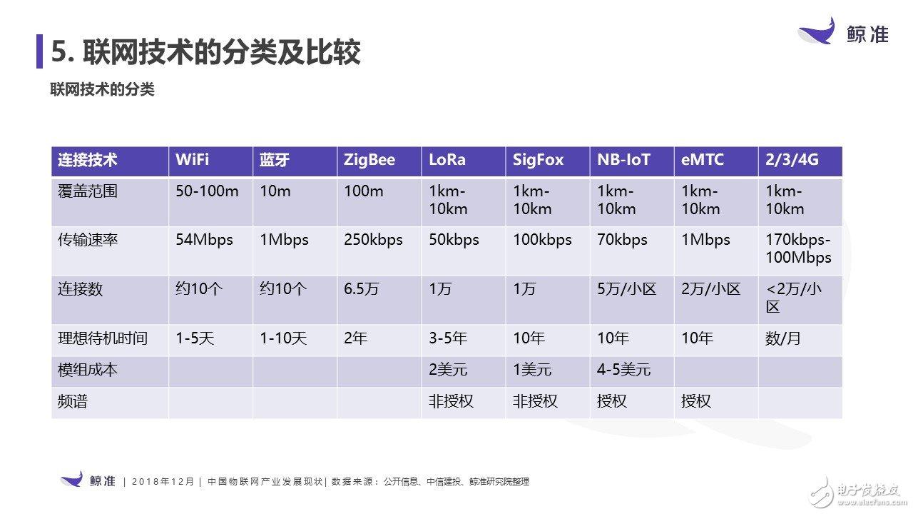 图:无线网络技术分类及比较