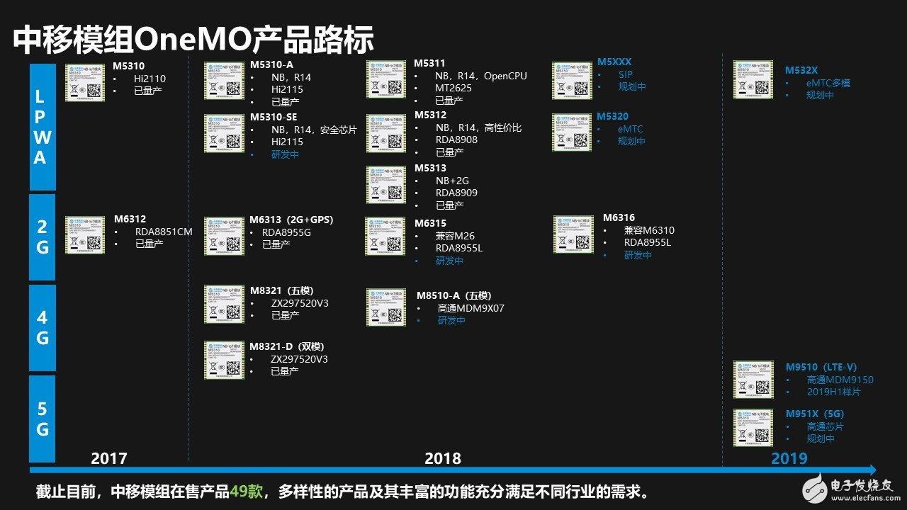 中移模组OneMO产品路标