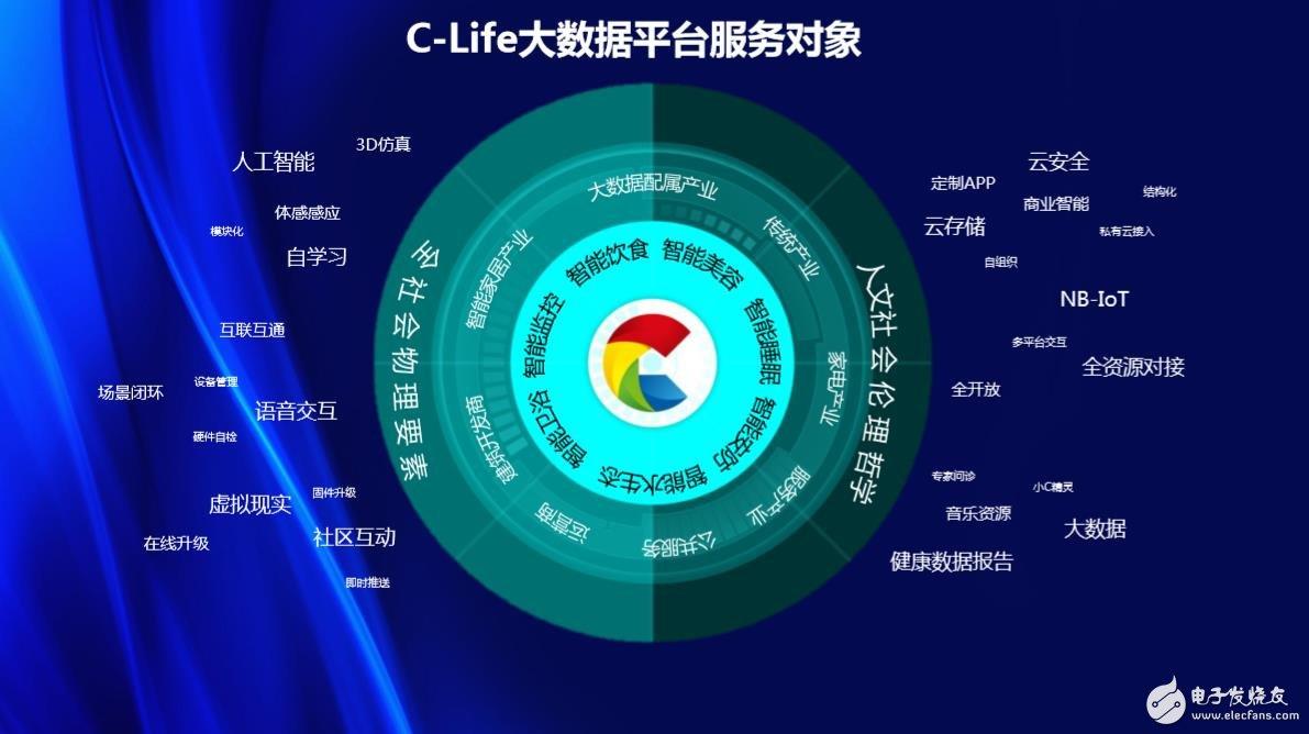 C-Life大数据平台服务对象