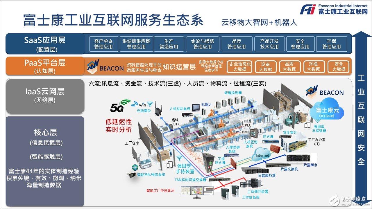富士康工业物联网服务生态系统