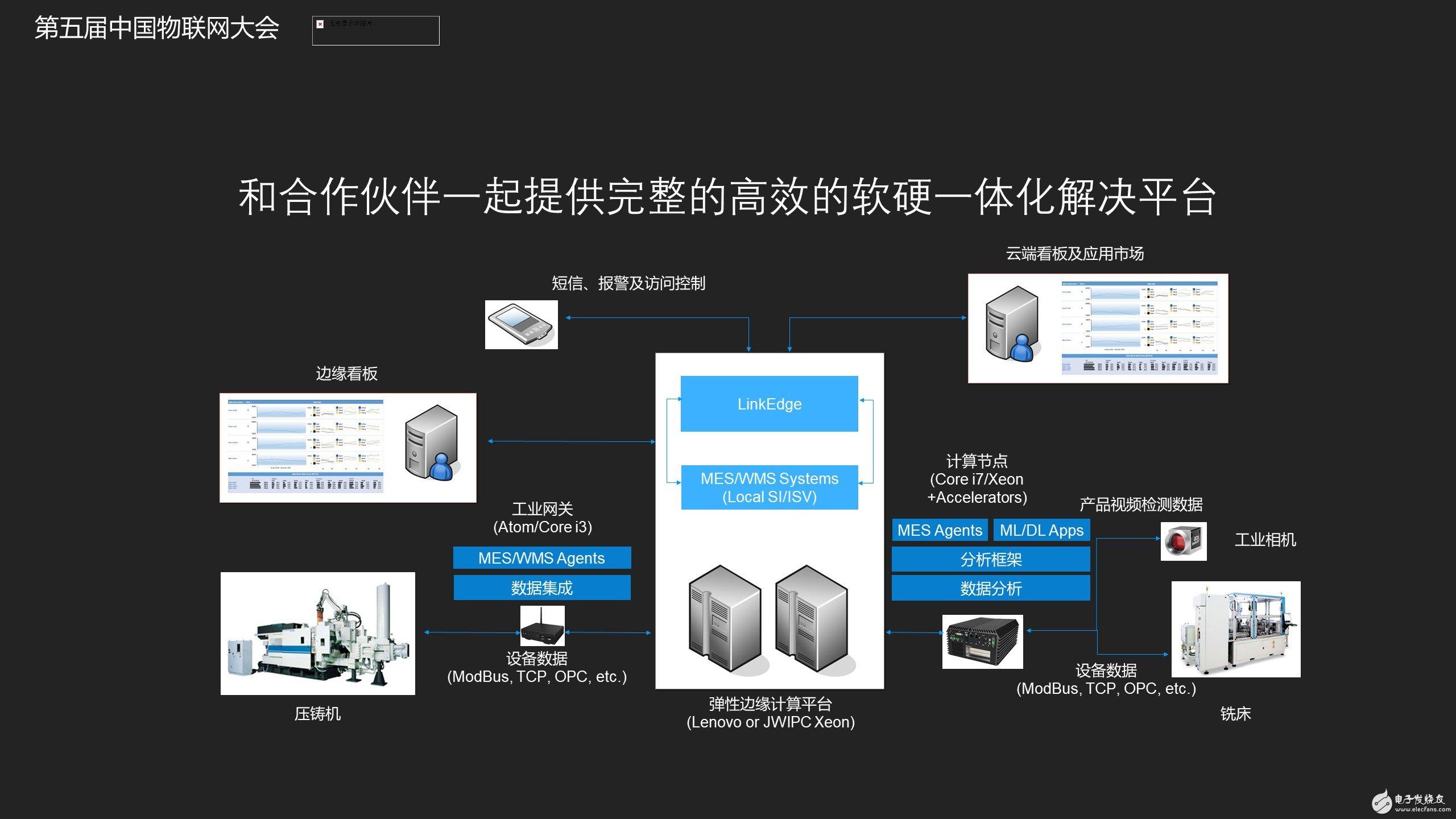 阿里和合作伙伴提供完整的软硬一体化平台