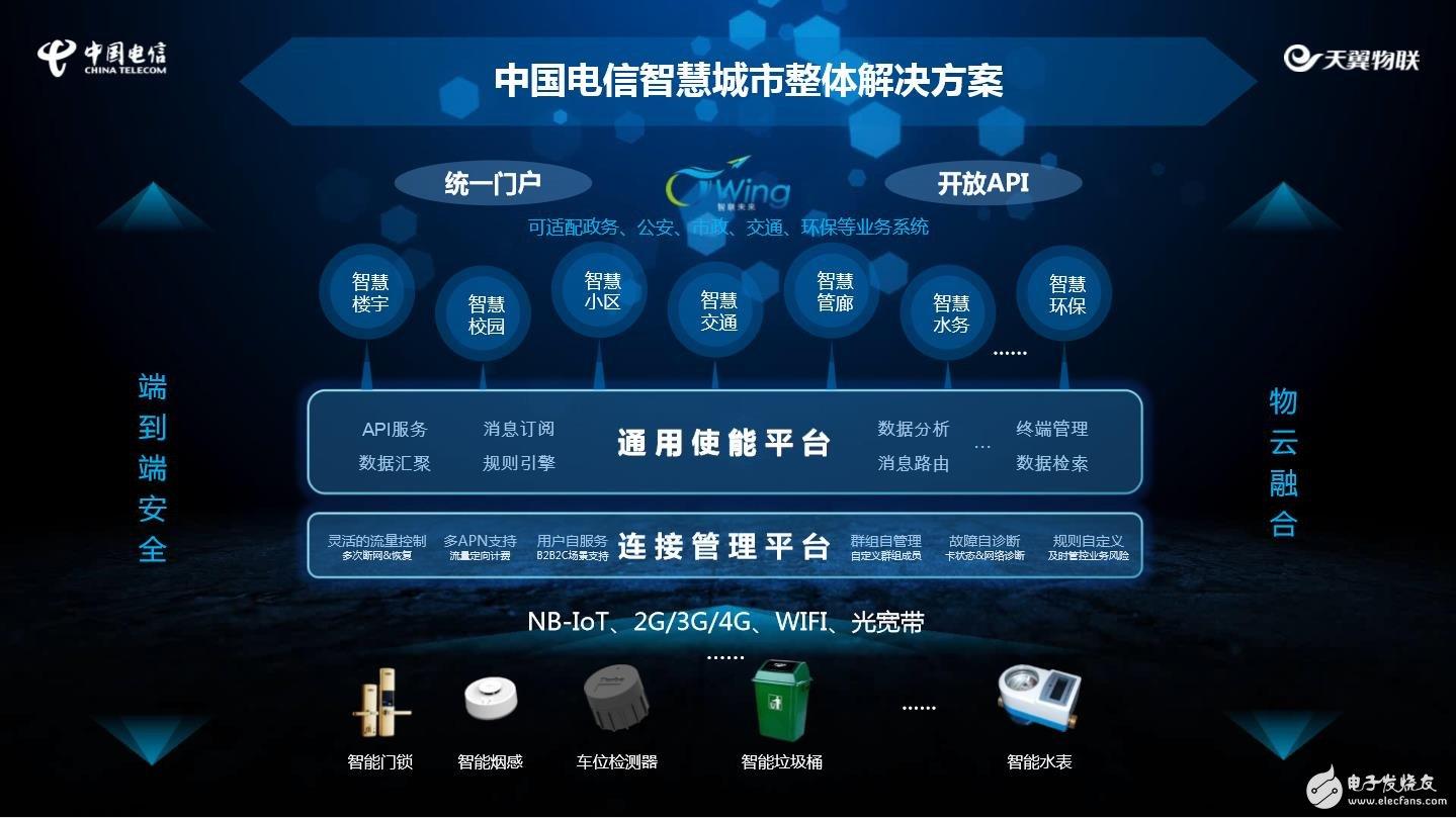 中国电信智慧城市的解决方案
