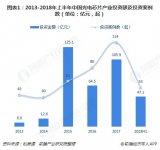 现阶段中国光电芯片产业投资市场如何?
