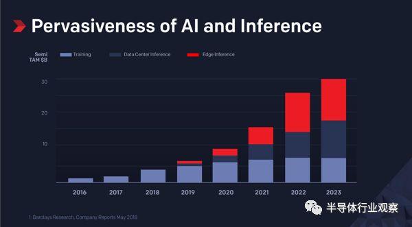 AI芯片架构竞相走向边缘,边缘AI架构的未来发展趋势介绍