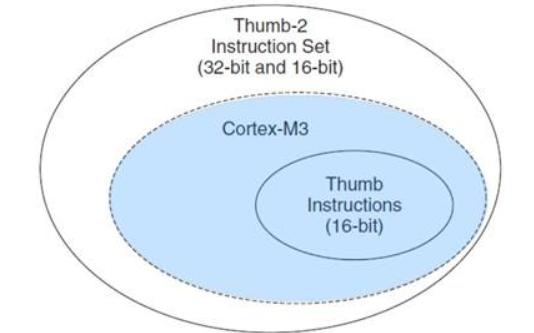 如何移植uCOS-III到STM32开发板详细教程免费下载