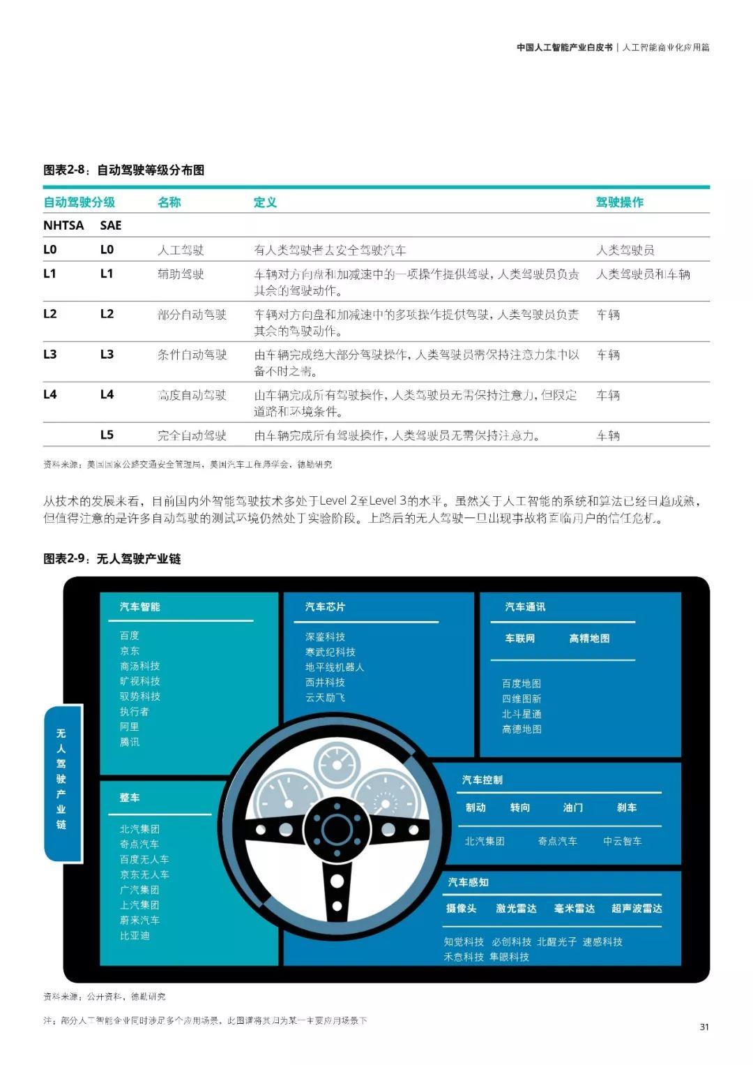 德勤首发《中国人工智能产业白皮书》:中国人工智能产业深度解析